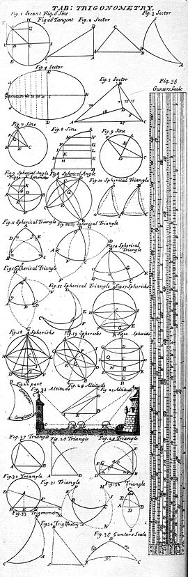 http://www.elemathique.com/illustrations/270px-table_of_trigonometry_2c_cyclopaedia_2c_volume_2.jpg